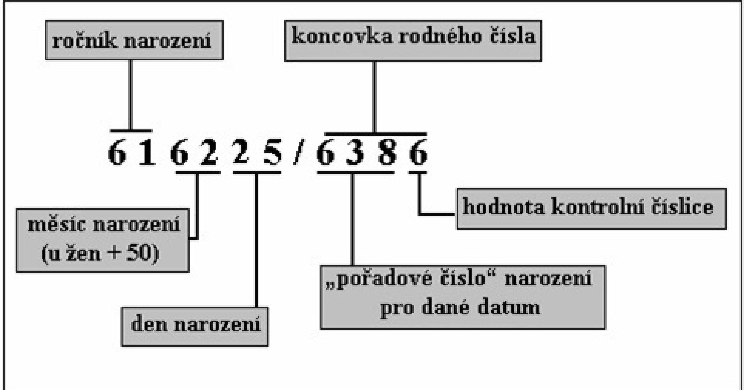 Image result for rodné číslo