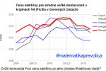 Fico nám od Roku 2012 zlacňuje elektrinu vo všetkých krajinách V4. Zdroj Eurostat(Nie Kažimír, nie Richter, nie Fico)