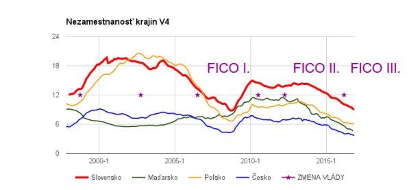 Nezamestnanosť v krajinách V4 počas Ficovych vlád