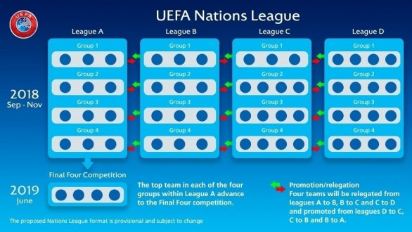 53ab318258249 Prekopali futbalovú kvalifikáciu, bude sa hrať aj Liga národov. Vyzerá to  ako chaos, no Slovákom môže pomôcť