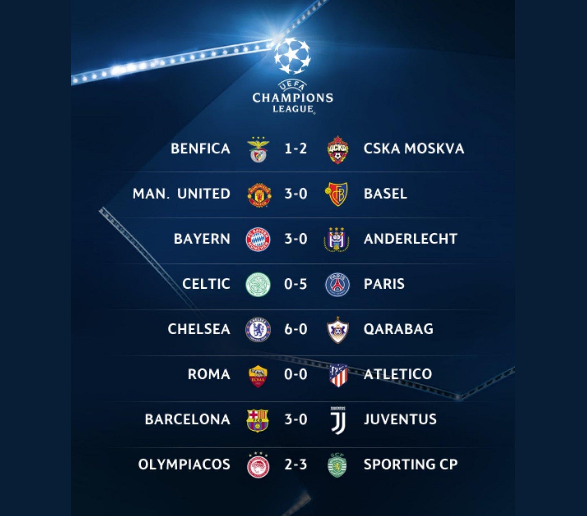 3ab568404 Barcelona, Chelsea, Bayern, PSG a United strelili súperom dokopy 20 gólov a  neinkasovali ani raz. Messi skóroval proti Juventusu dvakrát, presadili sa  aj ...