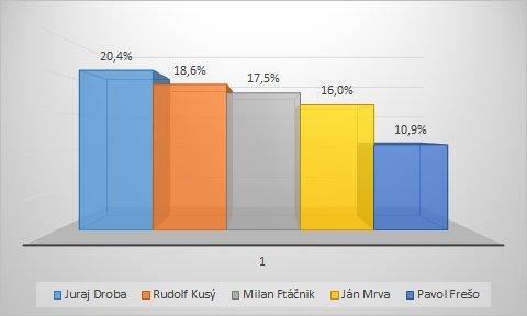 Župné voľby v Bratislave priniesli viacero prekvapení. Ale aj otáznikov.