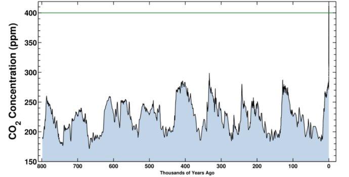 Koncentrácia CO2 za posledných 800-tisíc rokov. Zdroj - Scripps Institution of Oceanography