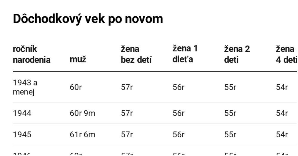 Darcek k odchodu do dochodku, online Poradna Zdarma