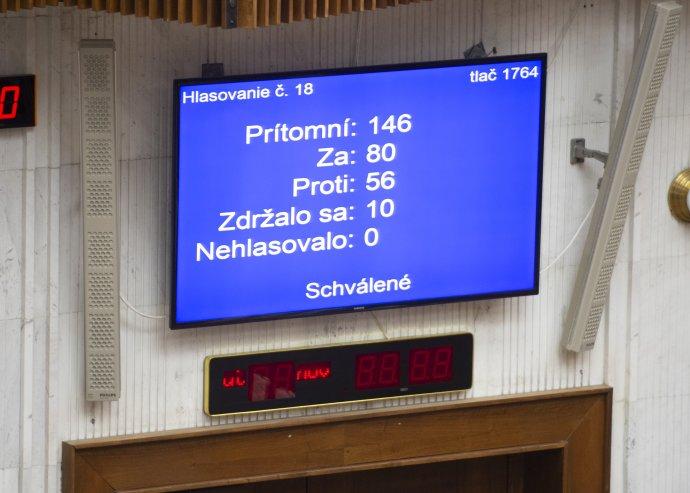 Výsledok hlasovania o prelomení prezidentkinho veta. Foto - TASR/Jakub Kotian