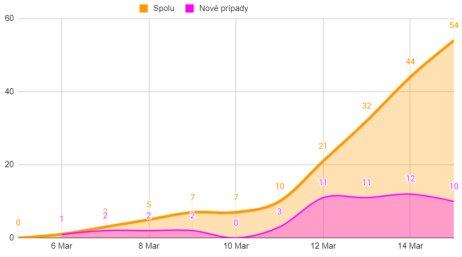 Ako rastie počet prípadov nákazy koronavírusom na Slovensku: na grafe je ružovou farbou znázornený počet nových prípadov za jednotlivé dni, oranžovou farbou celkový počet prípadov