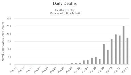 Štatistika počtu úmrtí v Taliansku v jednotlivé dni pred nedeľou 15. marca. Zdroj – worldometers