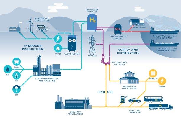 Zjednodušená schéma Vodíkovej ekonomiky (zdroj: Herbert Smith Freehills)