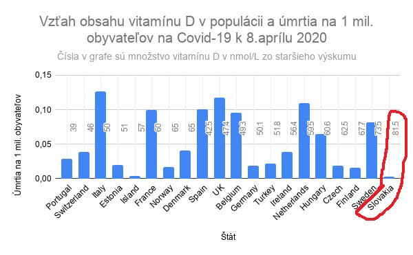 Vzťah obsahu vitamínu D v populácii a úmrtia na 1 mil. obyvateľov na Covid-19 k 8.aprílu 2020