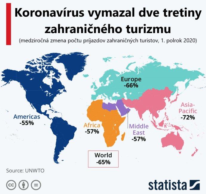 Pandémia v 1. polroku skresala zahraničný turizmus o dve tretiny,…