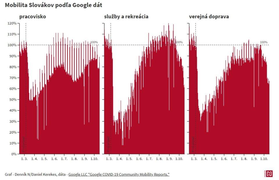 Mobilita Slovákov podľa dát Googlu. Graf – Denník N/Daniel Kerekes, dáta – Google