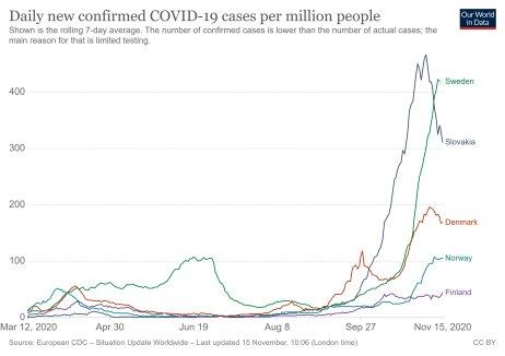 Počet potvrdených prípadov infekcie na milión obyvateľov. Zdroj – Our World in Data