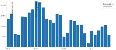 Počet vykonaných PCR testov v jednotlivé dni za posledný mesiac. Zdroj – korona.gov.sk