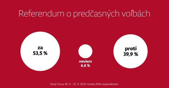 """Výsledky prieskumu o referende. Respondentov sa pýtali otázku: """"Ste za alebo proti tomu, aby sa konalo referendum o predčasných parlamentných voľbách?"""" Zdroj - TV Markíza/Na telo"""