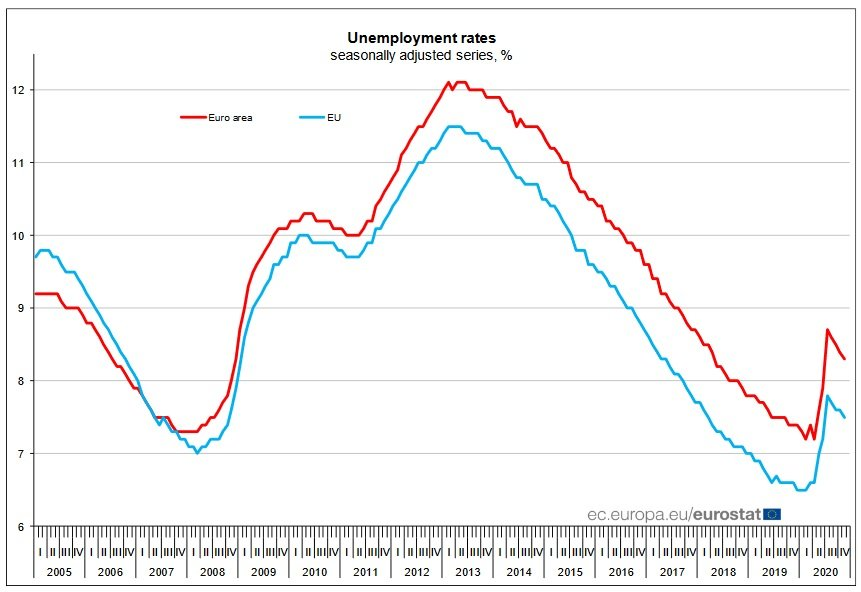 Zdroj – Eurostat
