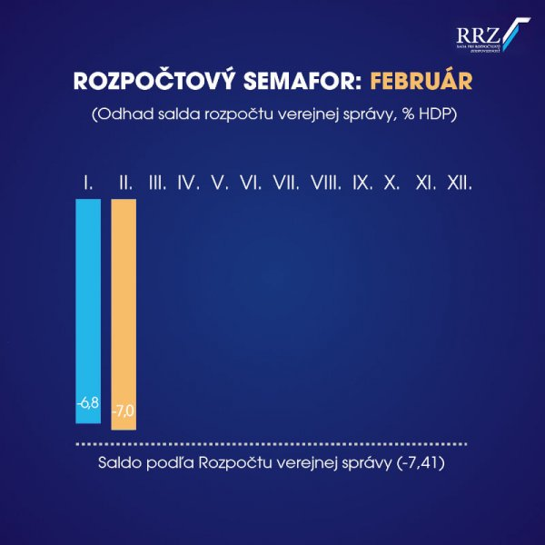 Zdroj - FB / Rada pre rozpočtovú zodpovednosť