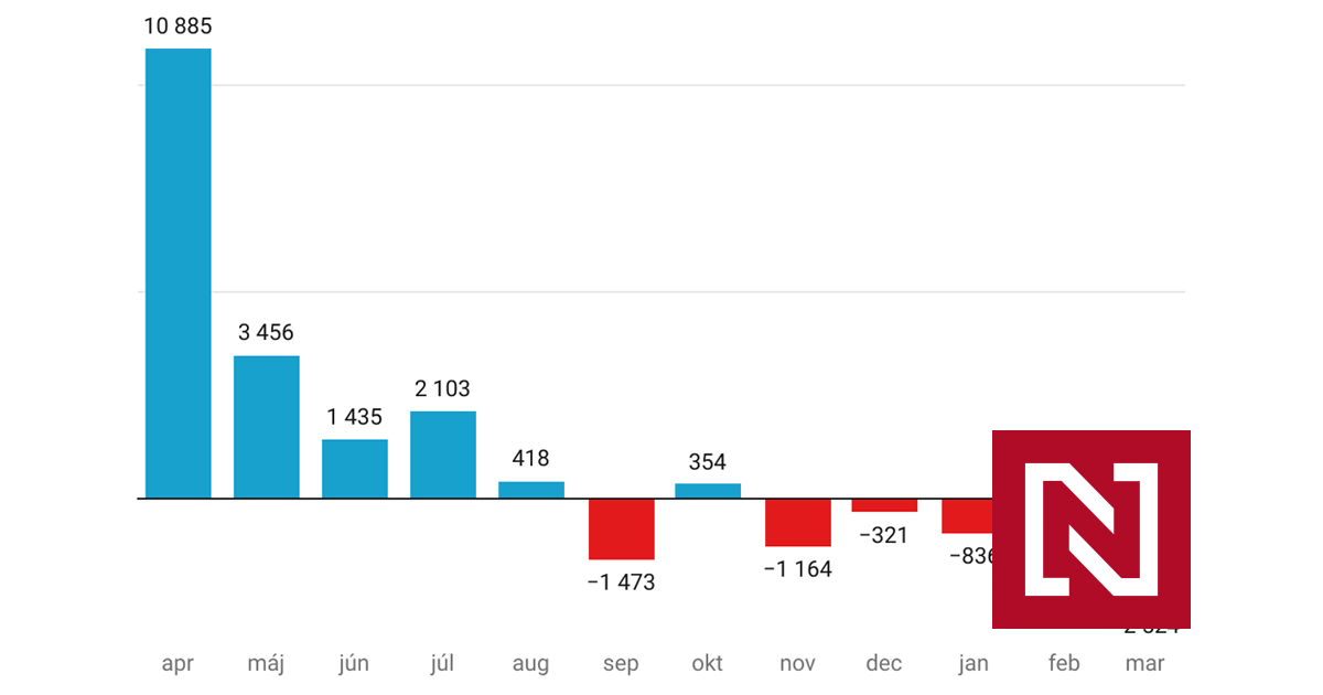 OĽaNO stráca fanúšikov, na Facebooku tento rok najviac rastú Mazurek, Blaha a Fico – Denník N