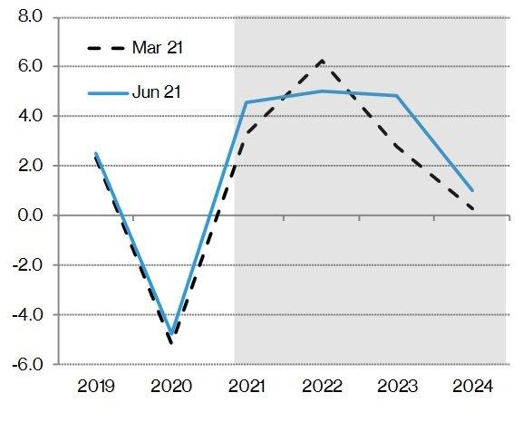 Rast HDP, porovnanie marcovej a júnovej prognózy. Zdroj - Inštitút finančnej politiky