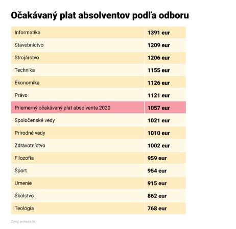 Zdroj – Profesia.sk