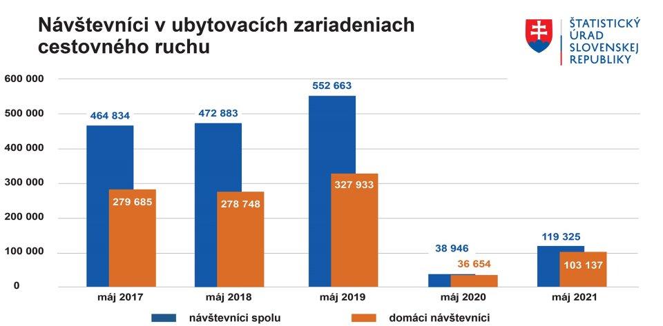 Zdroj - Štatistický úrad SR