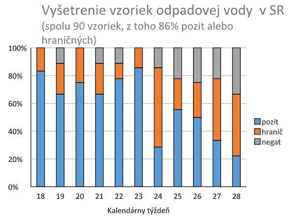 Monitoring odpadových vôd v súvislosti s koronavírusom. Zdroj - RÚVZ