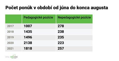 Zdroj – Edujobs.sk