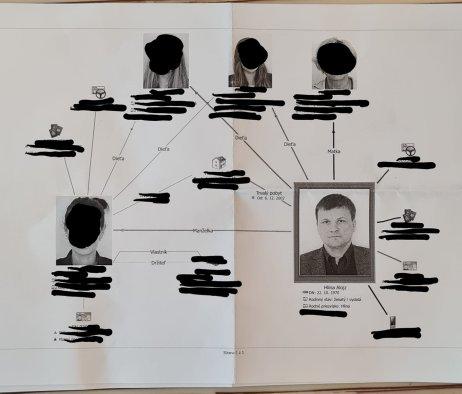 Vzťahový diagram Alojza Hlinu a jeho rodiny. Foto – archív A. H.