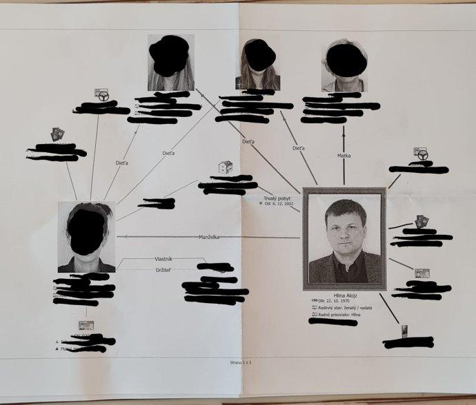 Vzťahový diagram Alojza Hlinu a jeho rodiny. Foto - archív A. H.